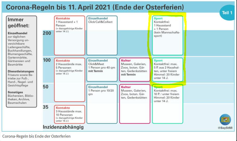 Inzidentregeln für Bayern